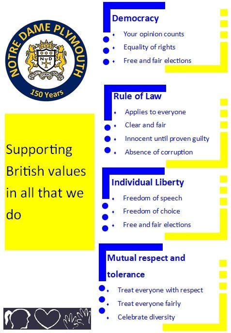 British Values Poster
